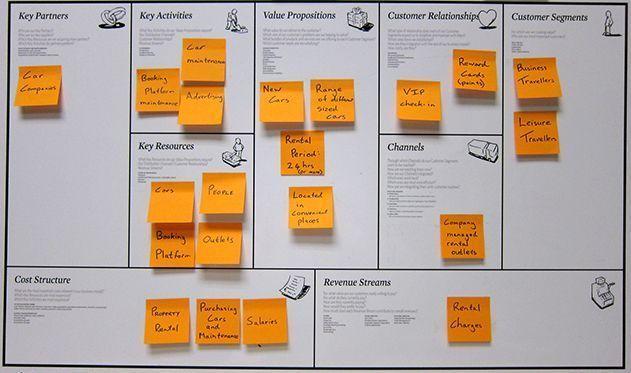 qué es un modelo de negocio
