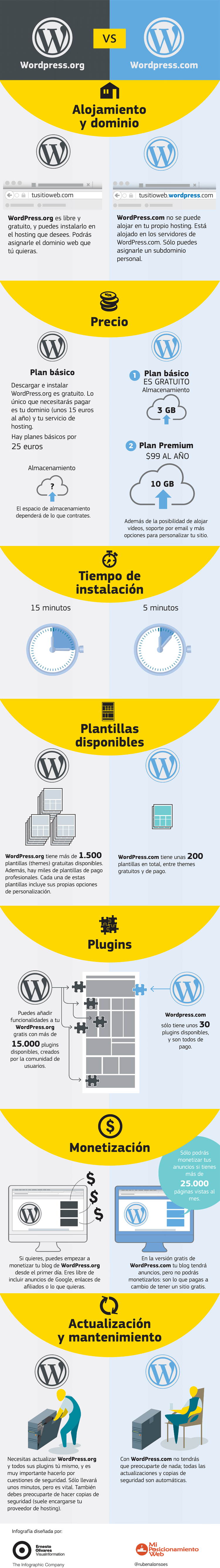 Diferencias wordpress-com-vs-wordpress-org