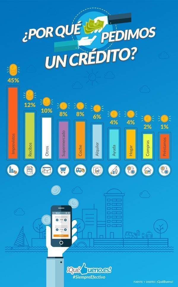 Estadística – ¿Por qué se pide un Crédito Rápido?