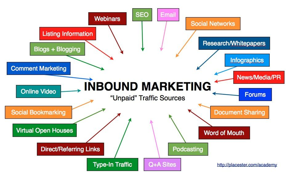 qué es inbound marketing