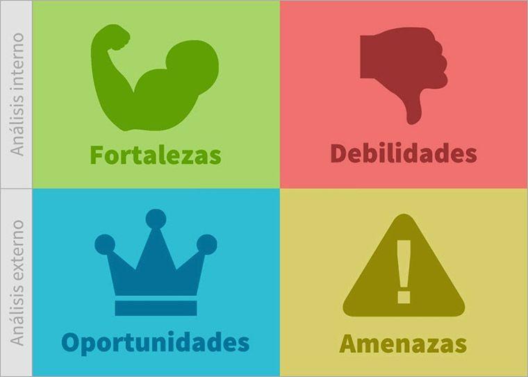 Cuadrante analisis DAFO